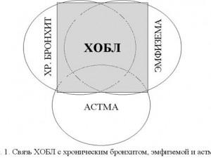 Об эффективности бета-адреноблокаторов при хронической обструктивной болезни легких