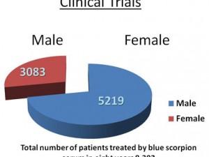 Перестройка  регуляторной системы поставила текущие клинические исследования под угрозу срыва