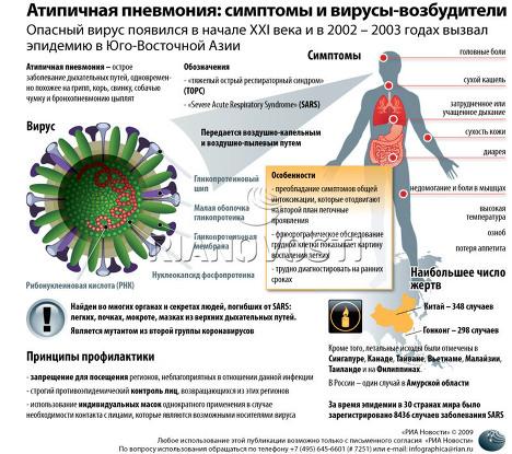 Фармакоэпидемиологические особенности антибактериальной терапии «атипичных» внебольничных пневмоний